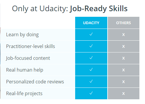 Table Showing features of Udacity one of the best course platforms